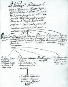 Albero genealogico - Archivio La Grua